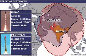 Pakistan-India Nuclear strike ranges