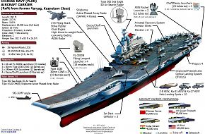 Overview of the new Chinese, PLAN Aircraft Carrier