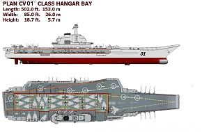 The new Chinese, PLAN Aircraft Carrier hangar bay