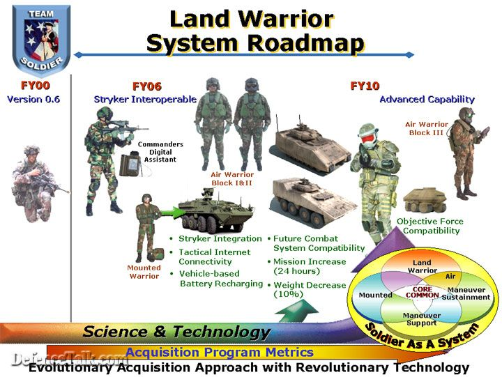 landland warrior system Roadmap