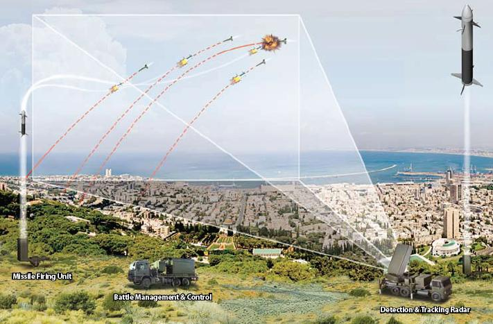 Israel's Iron Dome System to get Advan...