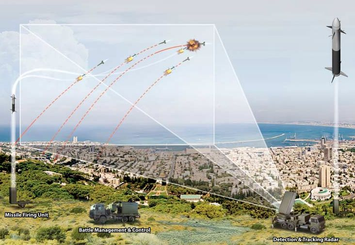 Israel deploys Iron Dome anti-rocket s...
