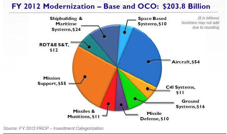 Program Acquisition Costs by Weapon System 2012