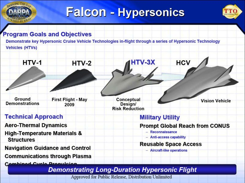 Hypersonic Aircraft Ready for Launch