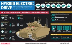 Power Up GCV Infographic