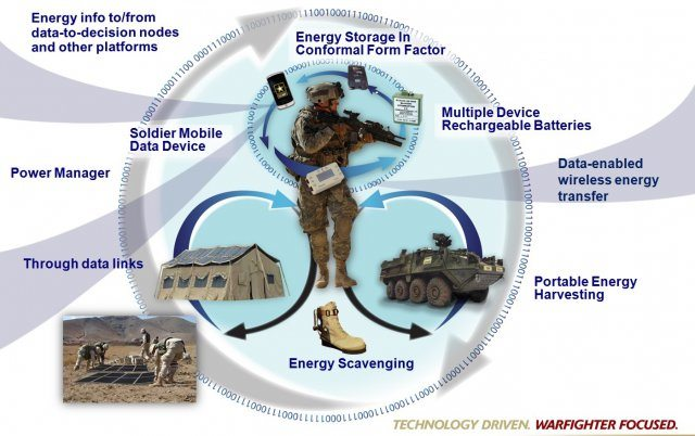Army scientists scout energy solutions...