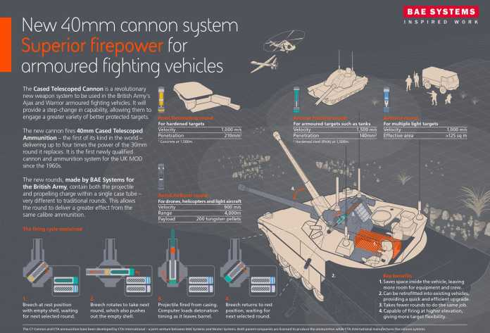 40mm Cannon System