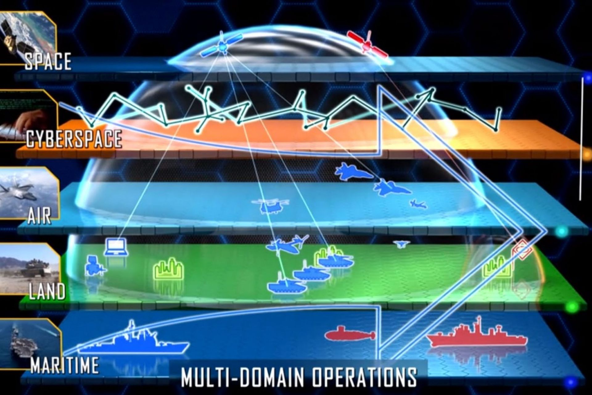 Multi-Domain Operations